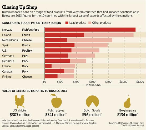 Rusya'ya yapılan ambargo ve AB ile ABD'nin ürünleri