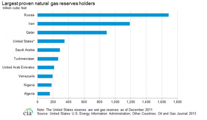 Rusya'nın doğal gazı yüzlerce sene yetecektir