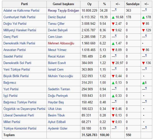 2002 genel seçimleri kaç parti yüzde kaç oy almış grafikle gösteriliyor