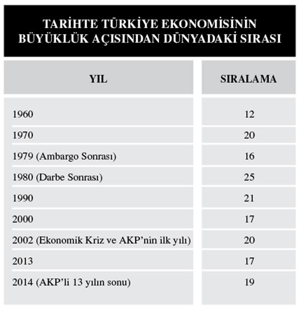 Türkiye ekonomisi dünya sıralaması Bülent Ecevit dönemi ve AKP dönemi