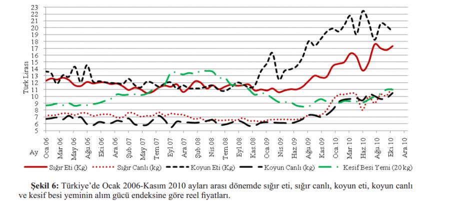 2006'dan 2010'a et fiyatları