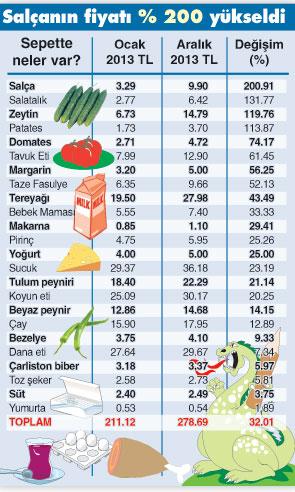 enflasyon 2013-2