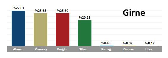 KKTC Cumhurbaşkanlığı Seçim Sonuçları Girne