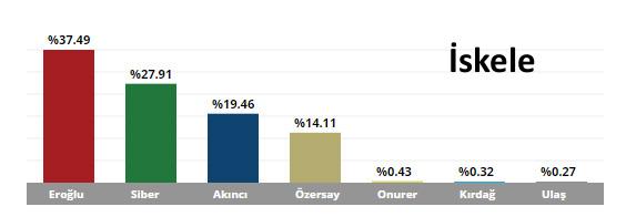 KKTC Cumhurbaşkanlığı Seçim Sonuçları İskele