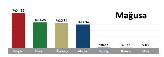 KKTC Cumhurbaşkanlığı Seçim Sonuçları Mağusa