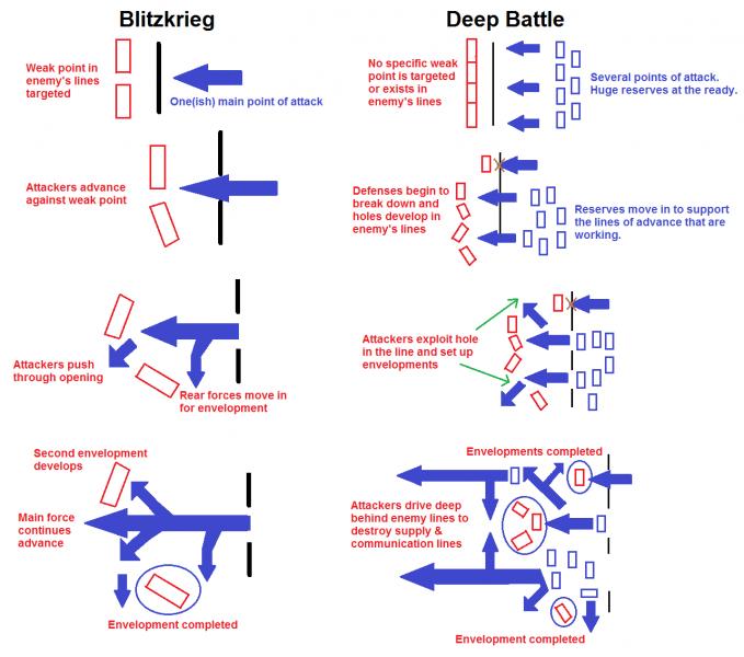 Cephe savaşı ve Yıldırım harekatı (Blitzkrieg)