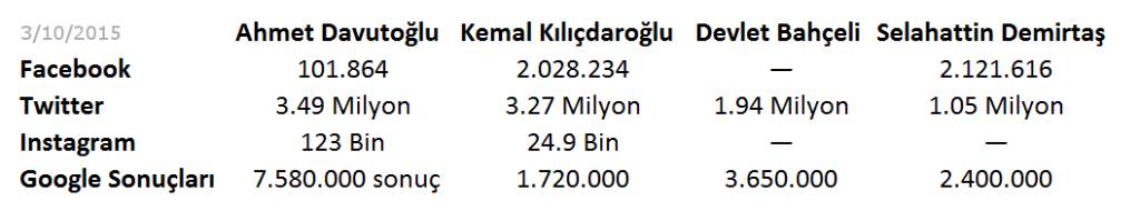 Davutoğlu, Kılıçdaroğlu, Bahçeli ve Demirtaş'ın sosyal medya analizleri