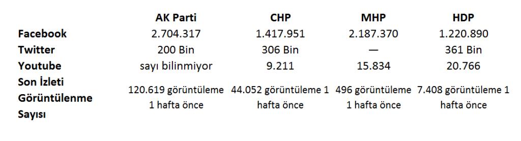 AKP, CHP, MHP, HDP sosyal medya analizi 1 Kasım üzeri