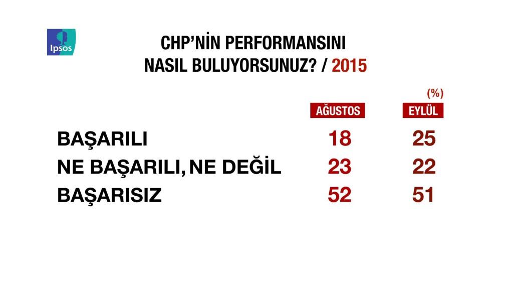 IPSOS CHP'nin performansı