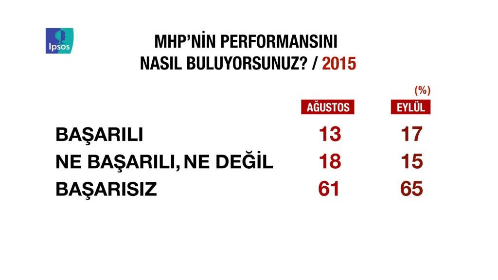 IPSOS MHP'nin performansı