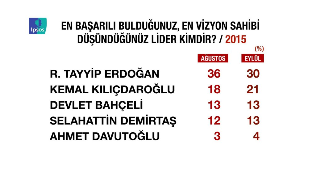 IPSOS Başarılı lider Erdoğan, Davutoğlu, Kılıçdaroğlu, Bahçeli, Demirtaş