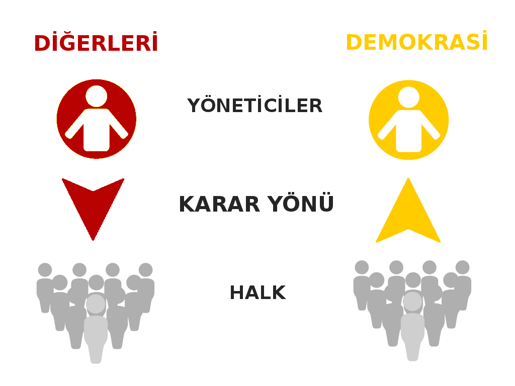demokraside karar yonu
