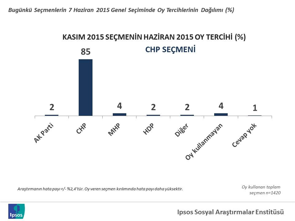 1 kasim 2015 secim analizi 7 haziranda verilen oylar CHP