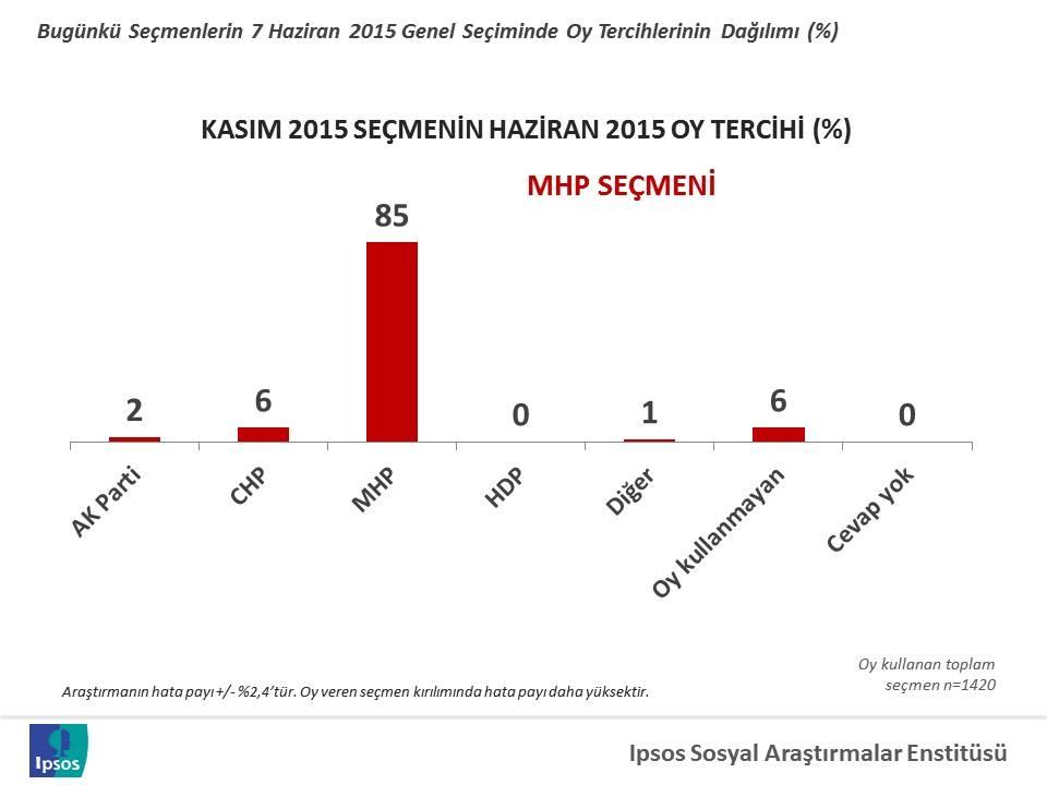 1 kasim 2015 secim analizi 7 haziranda verilen oylar MHP