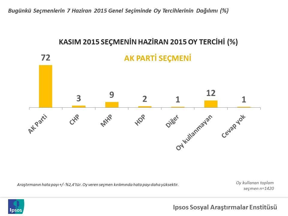 1 kasim 2015 secim analizi 7 haziranda verilen oylar AKP