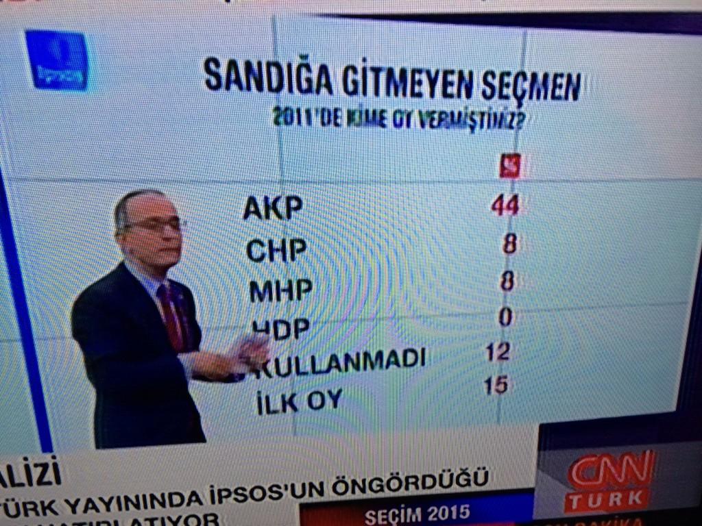 Sandığa gitmeyen seçmenin kaçı AKP'li, CHP'li, MHP'li, HDP'li? 2015