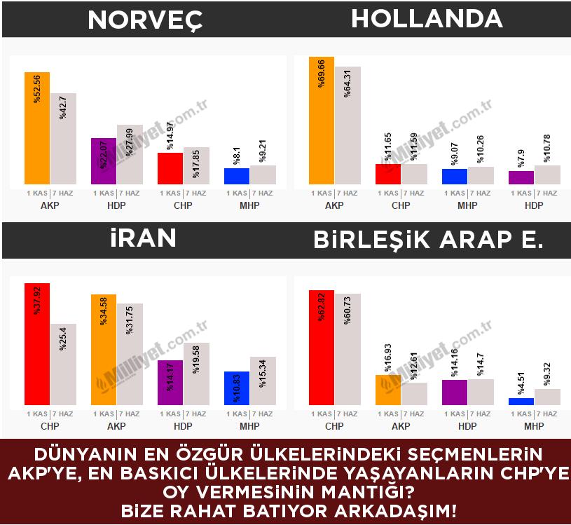 Avrupa'da yaşayıp AKP'ye oy vermek