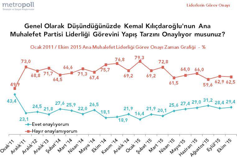 Metropoll Kılıçdaroğlu'nun muhalefet Tarzı ve onay yüzdesi