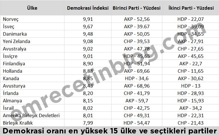 ozgur ulkelerden gelen oy ve birinci parti