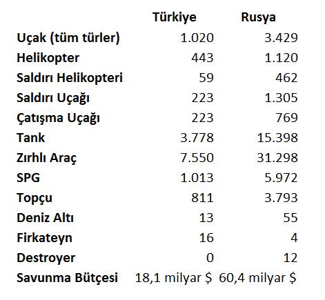 rusya vs turkiye