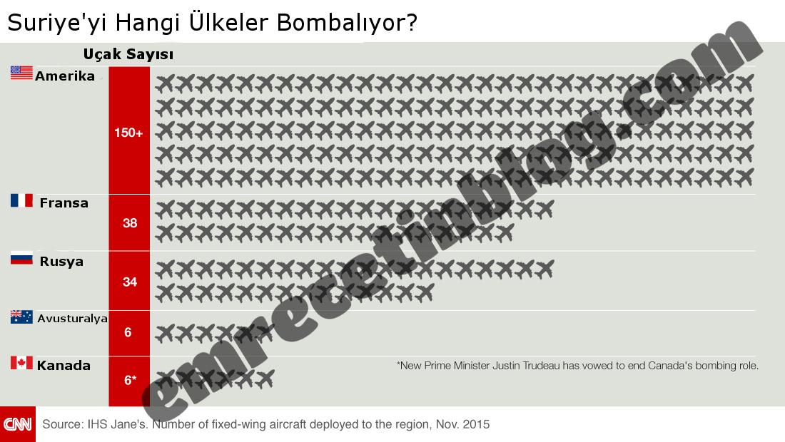Suriye'yi bombalayan ülkeler: Amerika, Fransa, Rusya, Avusturalya, Kanada