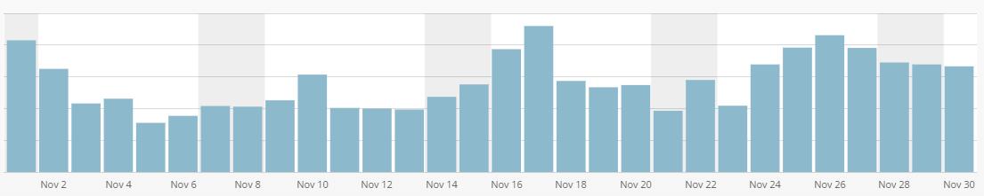 Emre Çetin Blog günlük istatistik