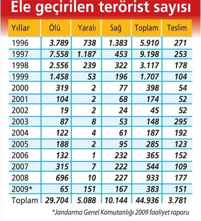 Yıl Yıl ele geçirilen terörist sayısı
