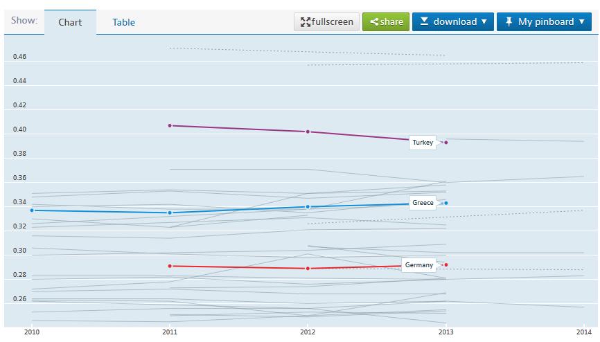 OECD gelir eşitsizliği