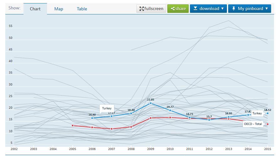 OECD işsizlik oranı