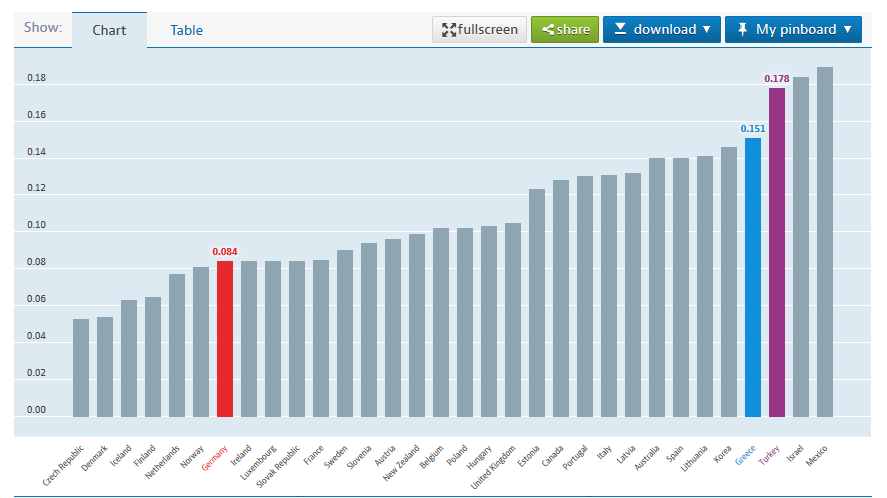 OECD yoksulluk oranı