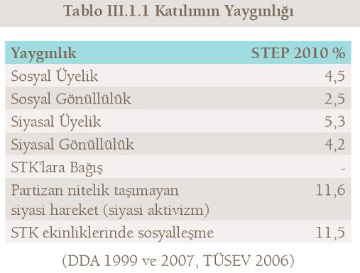 STK katılım yaygınlığı