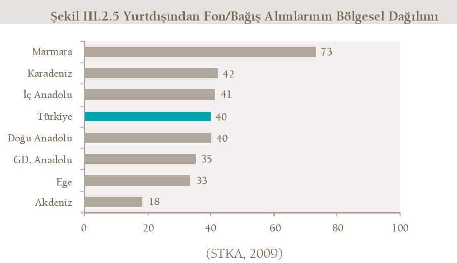 STK yurtdışı fon gelir dağılımı