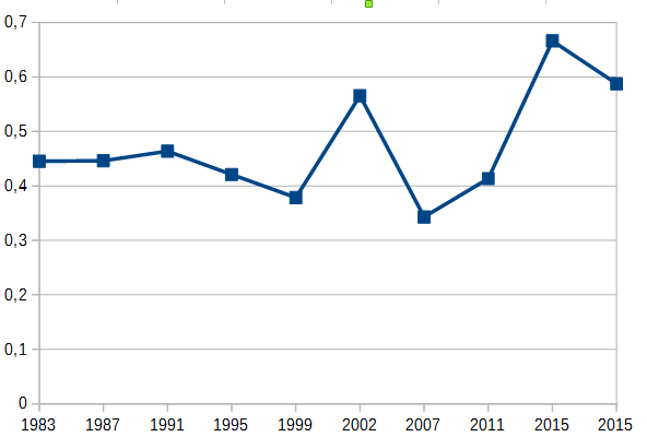1983-2015-meclis-partileri-sol-ve-sag-orani-grafik