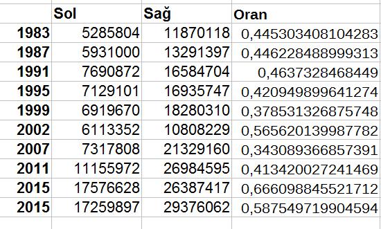 1983-2015-meclis-partileri-sol-ve-sag-orani