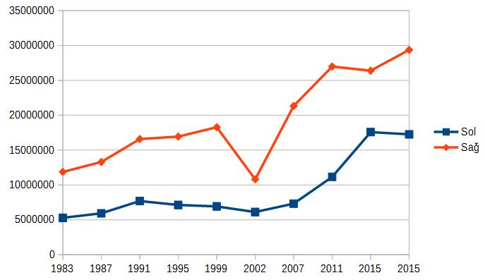 1983-2015-meclis-sol-ve-sag-dagilimi