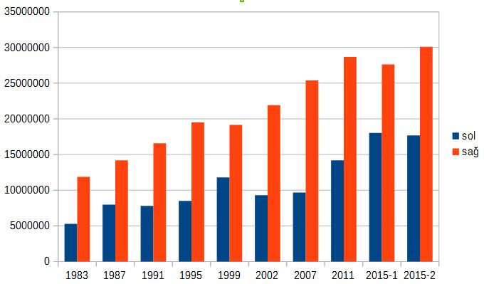 1983-2015-sol-ve-sag-gorus-secmen-dagilimi