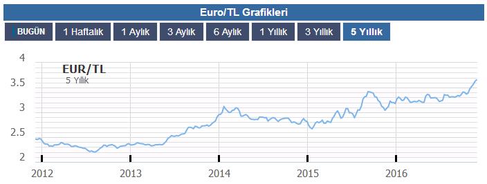 euro-tl