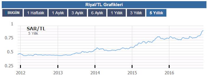riyal-tl