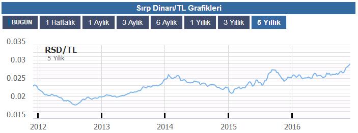sirp-dinari-tl