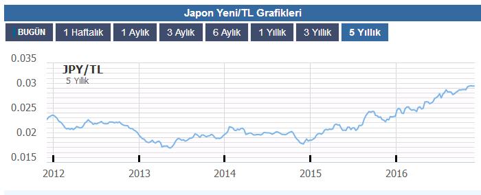 yen-tl